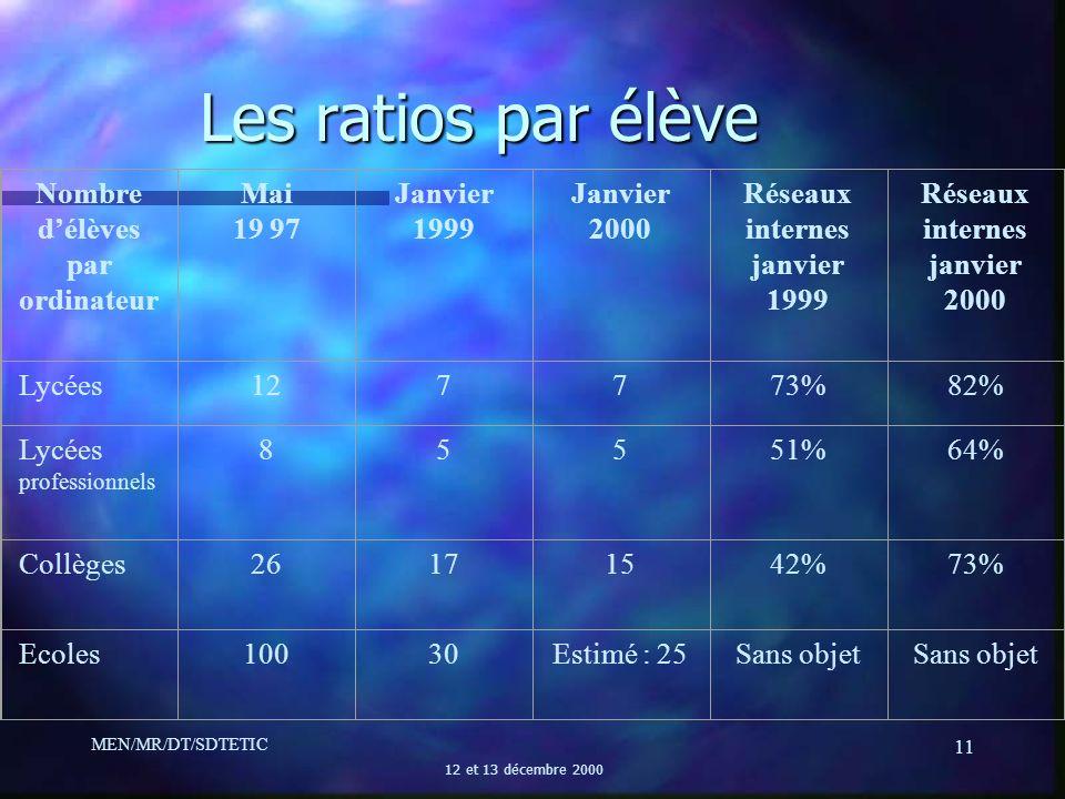 MEN/MR/DT/SDTETIC 12 et 13 décembre 2000 11 Les ratios par élève Nombre délèves par ordinateur Mai 19 97 Janvier 1999 Janvier 2000 Réseaux internes ja