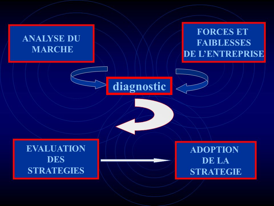 ANALYSE DU MARCHE FORCES ET FAIBLESSES DE LENTREPRISE diagnostic ADOPTION DE LA STRATEGIE EVALUATION DES STRATEGIES