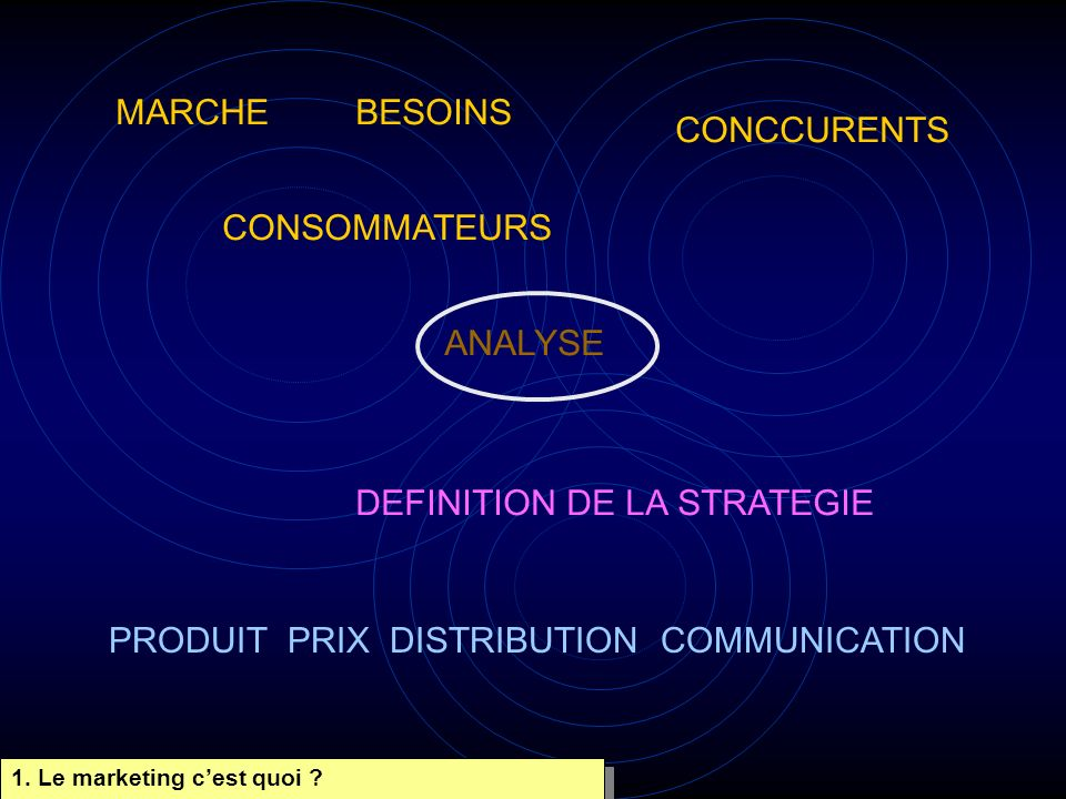 MARCHEBESOINS CONSOMMATEURS CONCCURENTS ANALYSE DEFINITION DE LA STRATEGIE PRODUIT PRIX DISTRIBUTION COMMUNICATION 1. Le marketing cest quoi ?