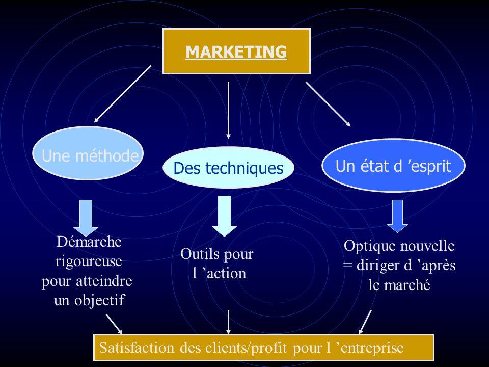 MARKETING Des techniques Un état d esprit Une méthode Démarche rigoureuse pour atteindre un objectif Outils pour l action Optique nouvelle = diriger d