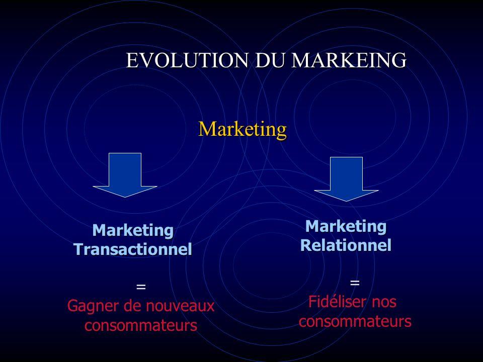 EVOLUTION DU MARKEING Marketing MarketingTransactionnel MarketingRelationnel = Gagner de nouveaux consommateurs = Fidéliser nos consommateurs
