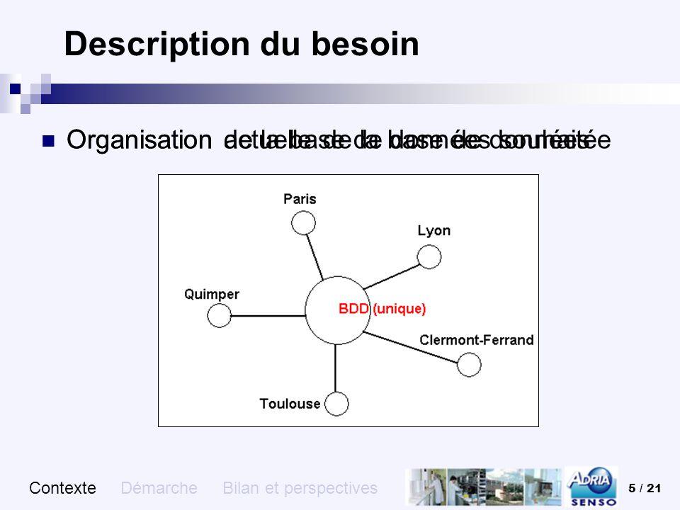 5 / 21 Description du besoin Contexte Démarche Bilan et perspectives Organisation actuelle de la base de données Organisation de la base de données so