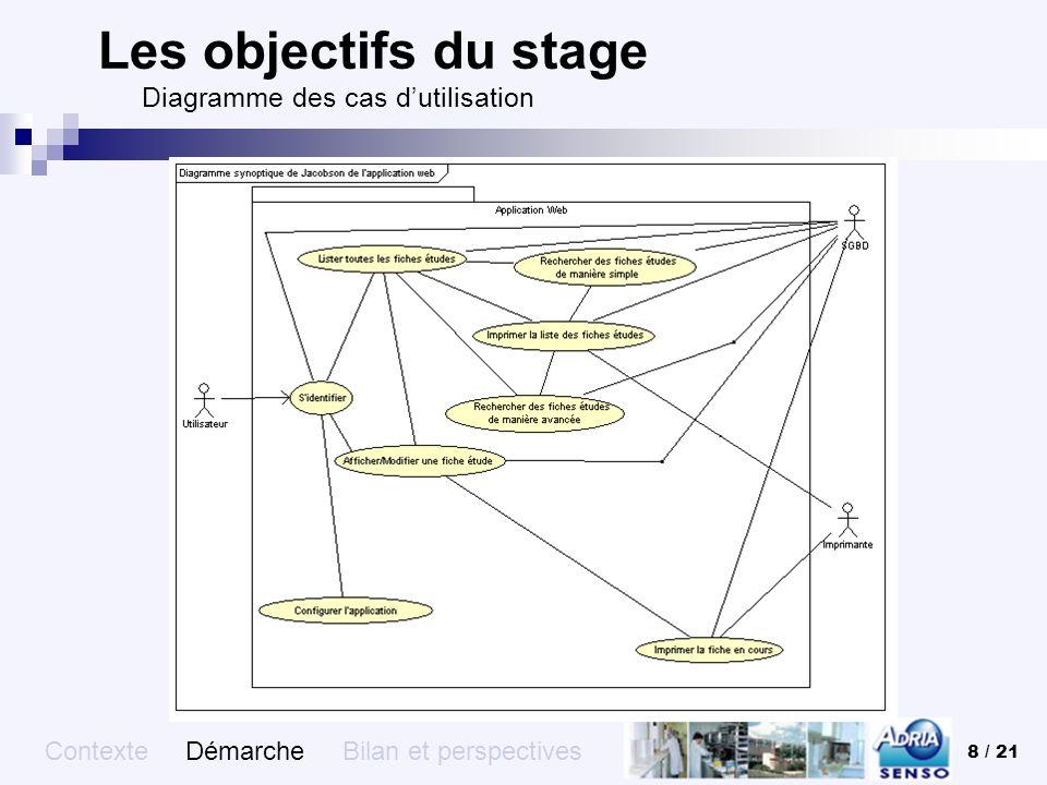 8 / 21 Les objectifs du stage Diagramme des cas dutilisation Contexte Démarche Bilan et perspectives