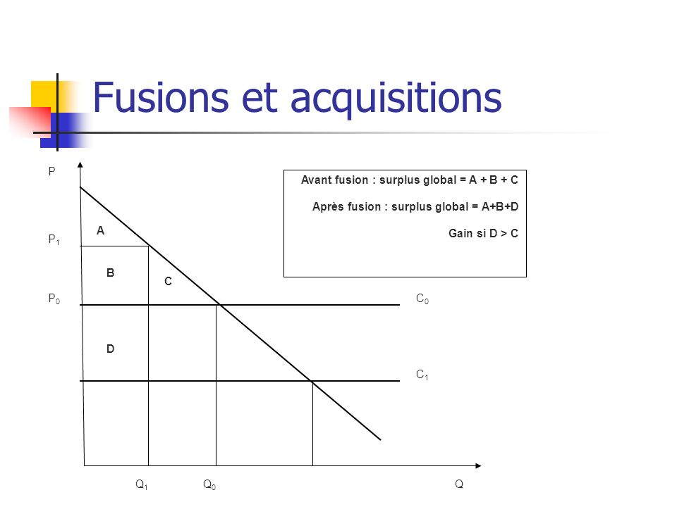 Fusions et acquisitions A C P P1P1 P0P0 C0C0 C1C1 Q0Q0 Q1Q1 Q B D Avant fusion : surplus global = A + B + C Après fusion : surplus global = A+B+D Gain