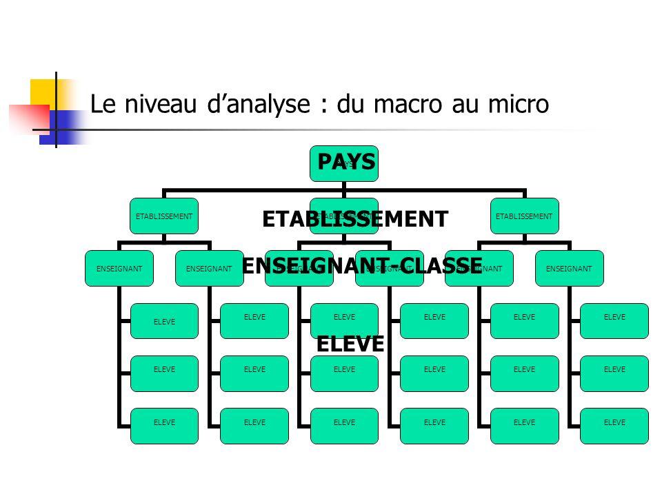 Le niveau danalyse : du macro au micro PAYS ETABLISSEMENT ENSEIGNANT ELEVE ENSEIGNANT ELEVE ETABLISSEMENT ENSEIGNANT ELEVE ENSEIGNANT ELEVE ETABLISSEMENT ENSEIGNANT ELEVE ENSEIGNANT ELEVE PAYS ENSEIGNANT-CLASSE ELEVE ETABLISSEMENT