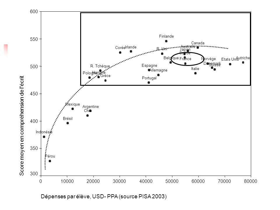 Dépenses par élève, USD- PPA (source PISA 2003) 80000700006000050000400003000020000100000 Score moyen en compréhension de l écrit 600 550 500 450 400 350 300 Suisse Suède R.