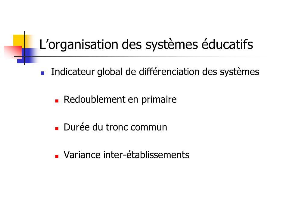 Indicateur global de différenciation des systèmes Redoublement en primaire Durée du tronc commun Variance inter-établissements Lorganisation des systèmes éducatifs