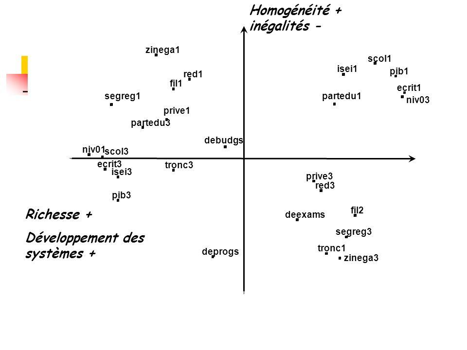 deexams debudgs deprogs red3 red1 fil2 fil1 tronc3 tronc1 prive3 prive1 segreg3 segreg1 scol3 scol1 pib3 pib1 partedu3 partedu1 ecrit3 ecrit1 isei3 isei1 zinega3 zinega1 niv01 niv03 Richesse + Développement des systèmes + Homogénéité + inégalités -