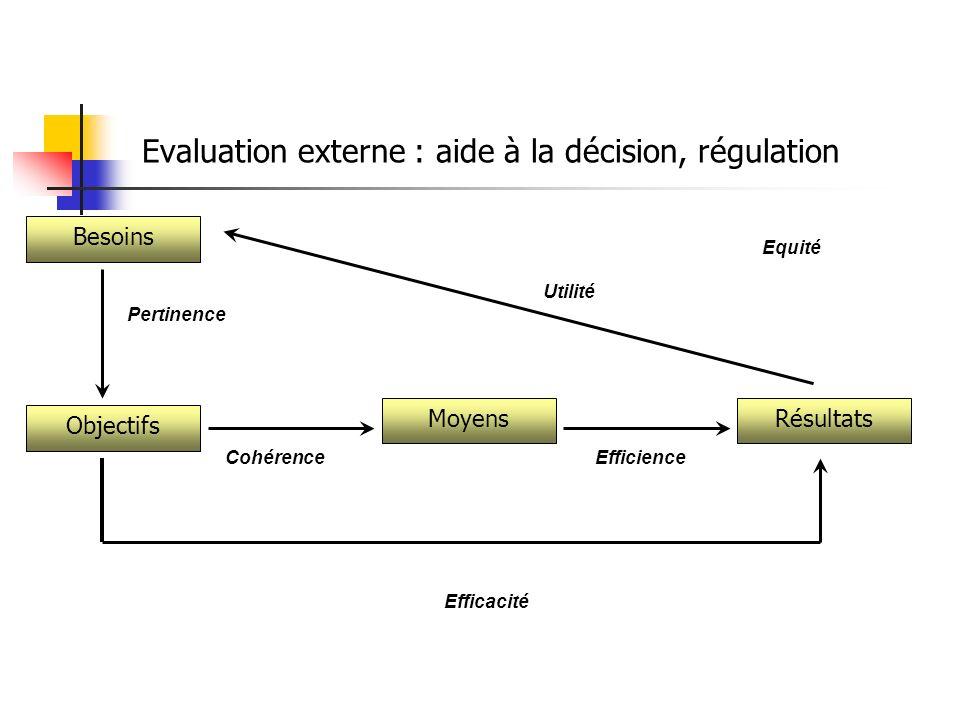 Besoins Pertinence CohérenceEfficience Efficacité Utilité Evaluation externe : aide à la décision, régulation Objectifs MoyensRésultats Equité