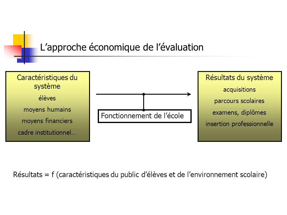 Indicateurs de coûts, de ressources Indicateurs de fonctionnement, dorganisation Indicateurs de résultats Quels indicateurs pour lévaluation ?