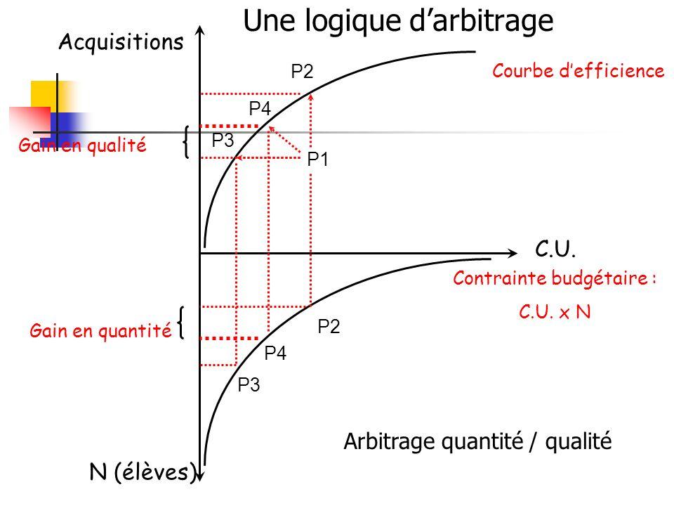 Acquisitions C.U. Contrainte budgétaire : C.U.