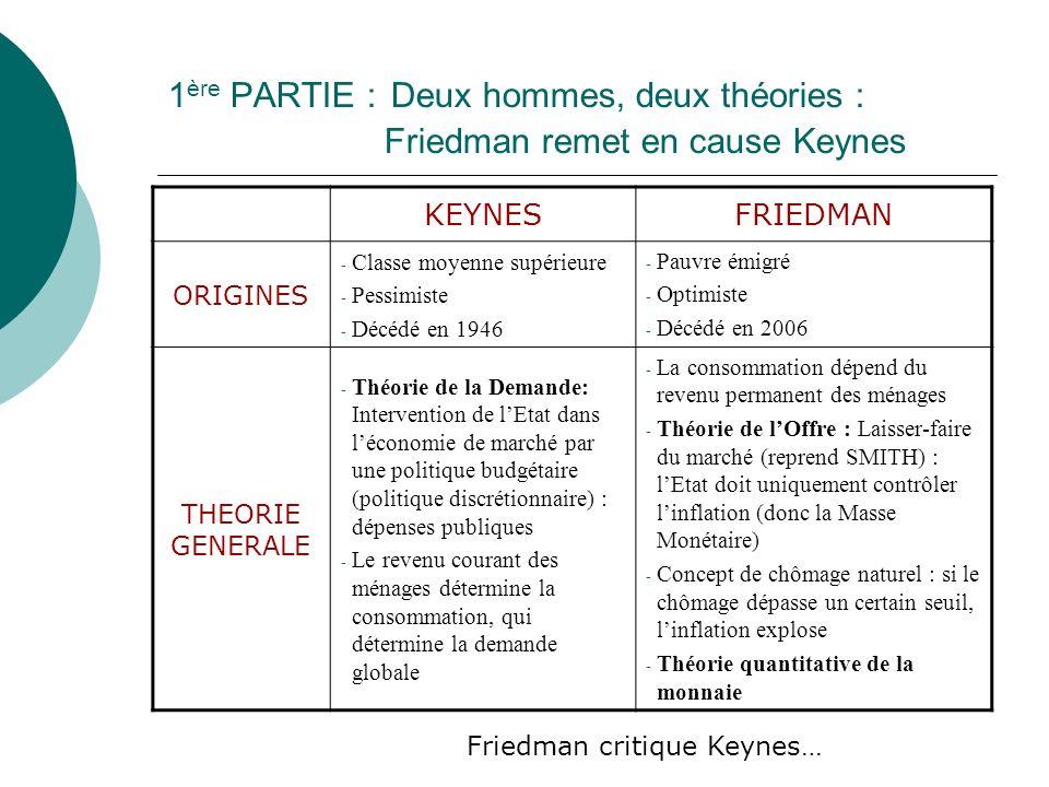 1 ère PARTIE : Deux hommes, deux théories : Friedman remet en cause Keynes KEYNESFRIEDMAN ORIGINES - Classe moyenne supérieure - Pessimiste - Décédé e