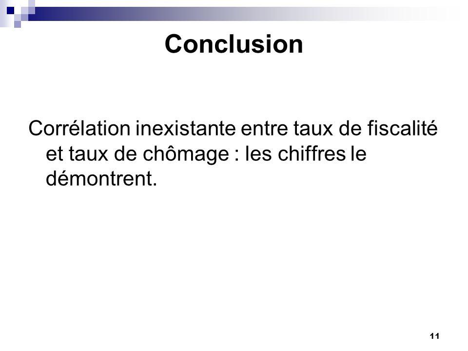 11 Conclusion Corrélation inexistante entre taux de fiscalité et taux de chômage : les chiffres le démontrent.