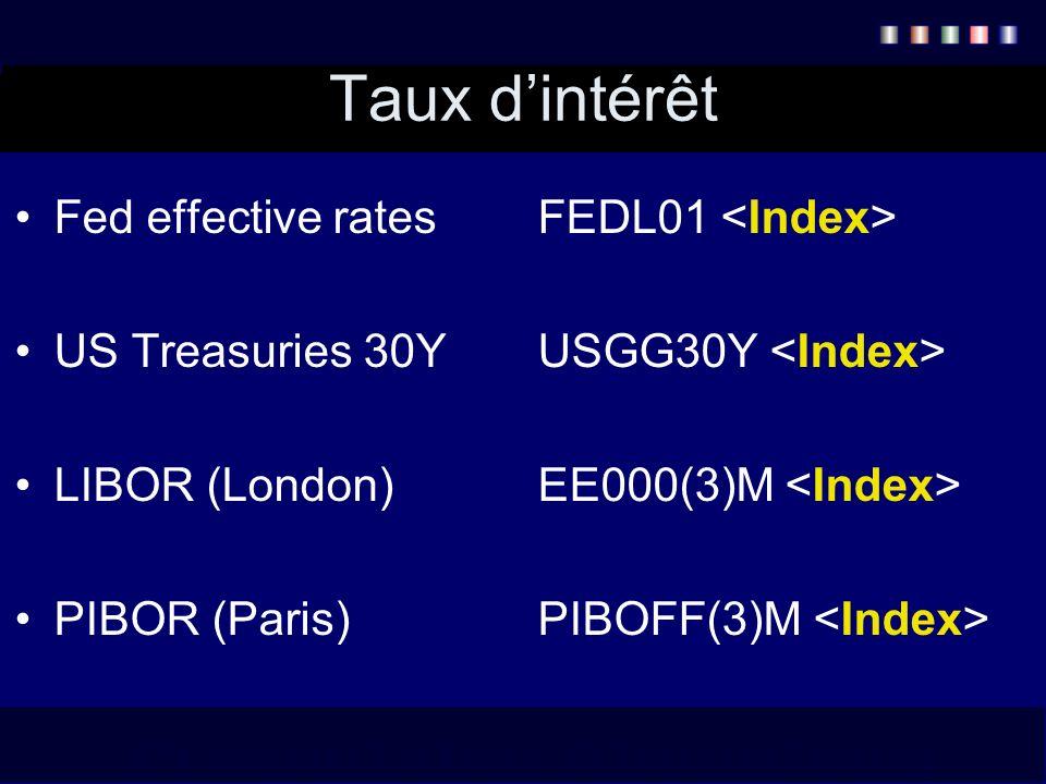 Taux dintérêt Fed effective ratesFEDL01 US Treasuries 30YUSGG30Y LIBOR (London)EE000(3)M PIBOR (Paris)PIBOFF(3)M