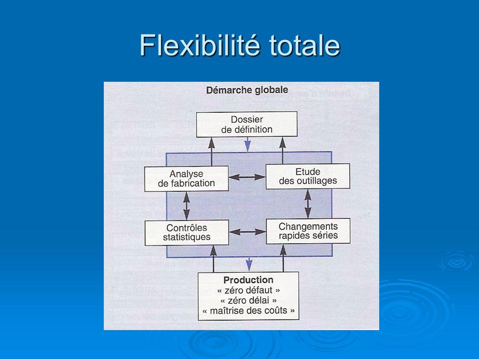 Flexibilité totale
