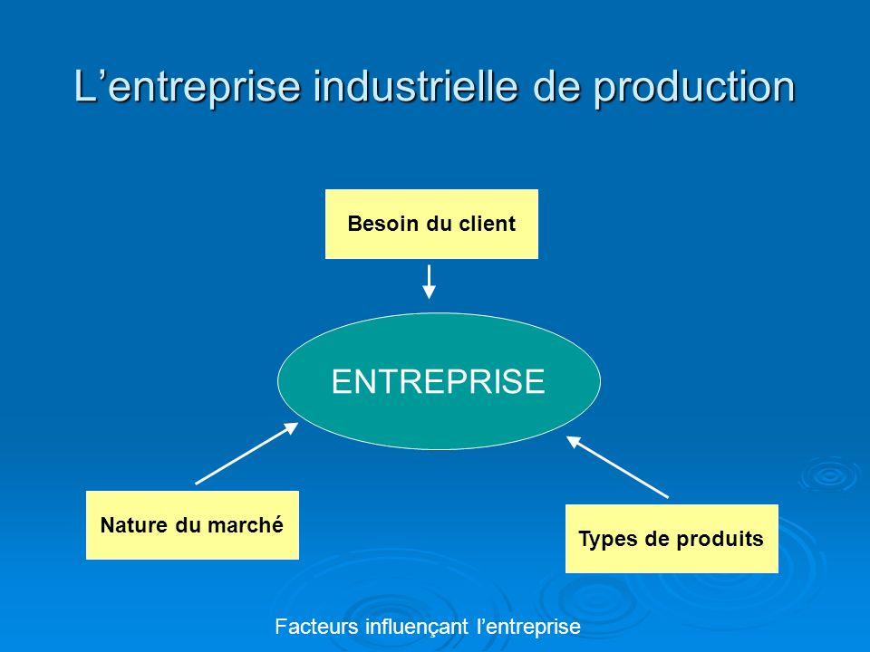 Lentreprise industrielle de production ENTREPRISE Besoin du client Types de produits Nature du marché Facteurs influençant lentreprise