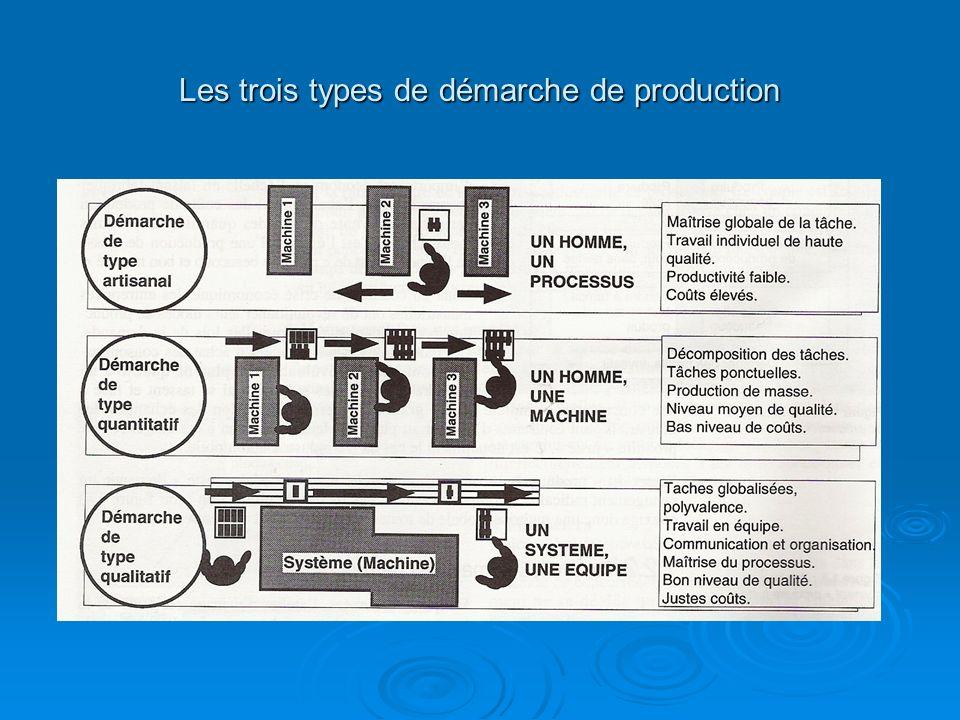 Les trois types de démarche de production