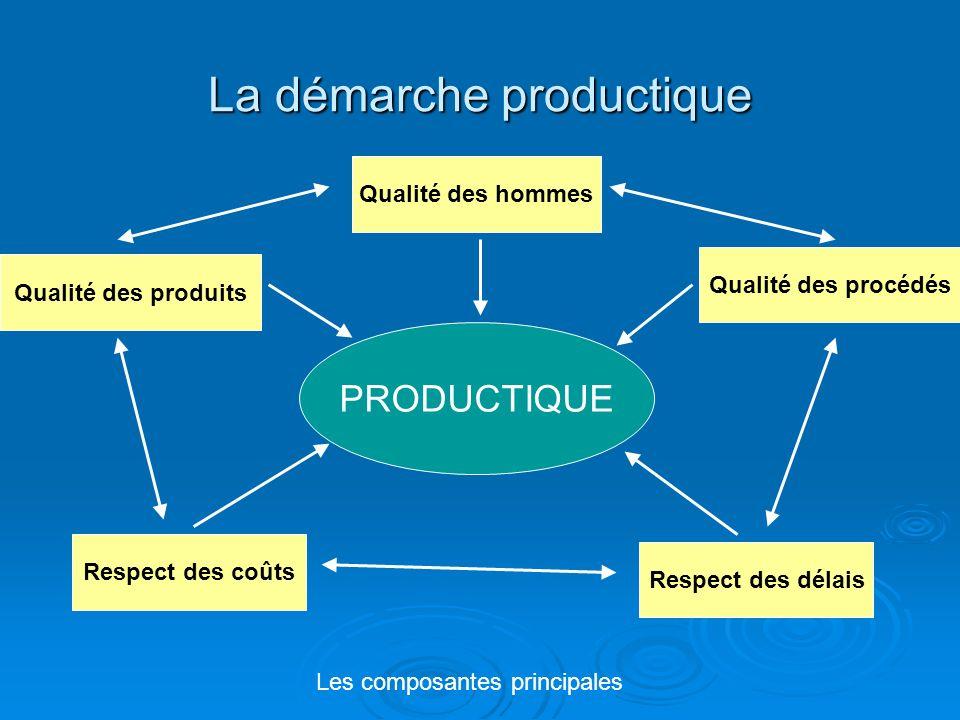 La démarche productique PRODUCTIQUE Qualité des hommes Respect des délais Respect des coûts Qualité des procédés Qualité des produits Les composantes principales