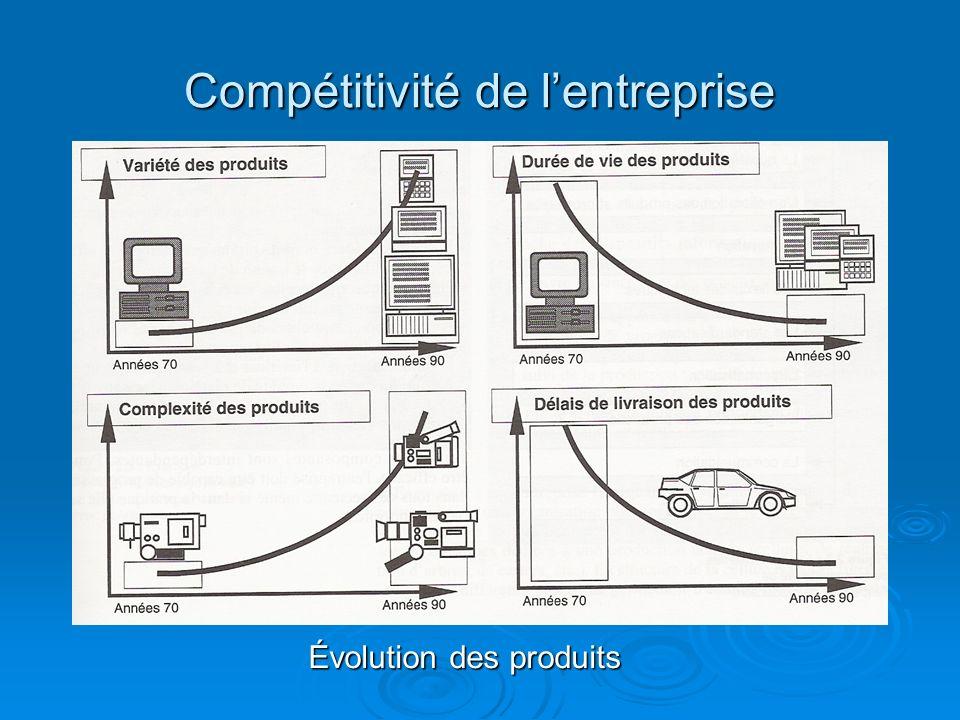 Compétitivité de lentreprise Évolution des produits