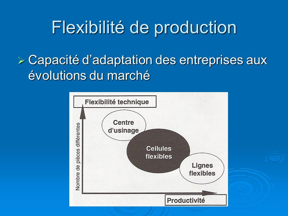 Flexibilité de production Capacité dadaptation des entreprises aux évolutions du marché Capacité dadaptation des entreprises aux évolutions du marché