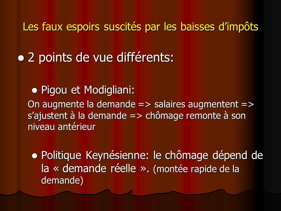 Les faux espoirs suscités par les baisses dimpôts 2 points de vue différents: 2 points de vue différents: Pigou et Modigliani: Pigou et Modigliani: On augmente la demande => salaires augmentent => sajustent à la demande => chômage remonte à son niveau antérieur Politique Keynésienne: le chômage dépend de la « demande réelle ».