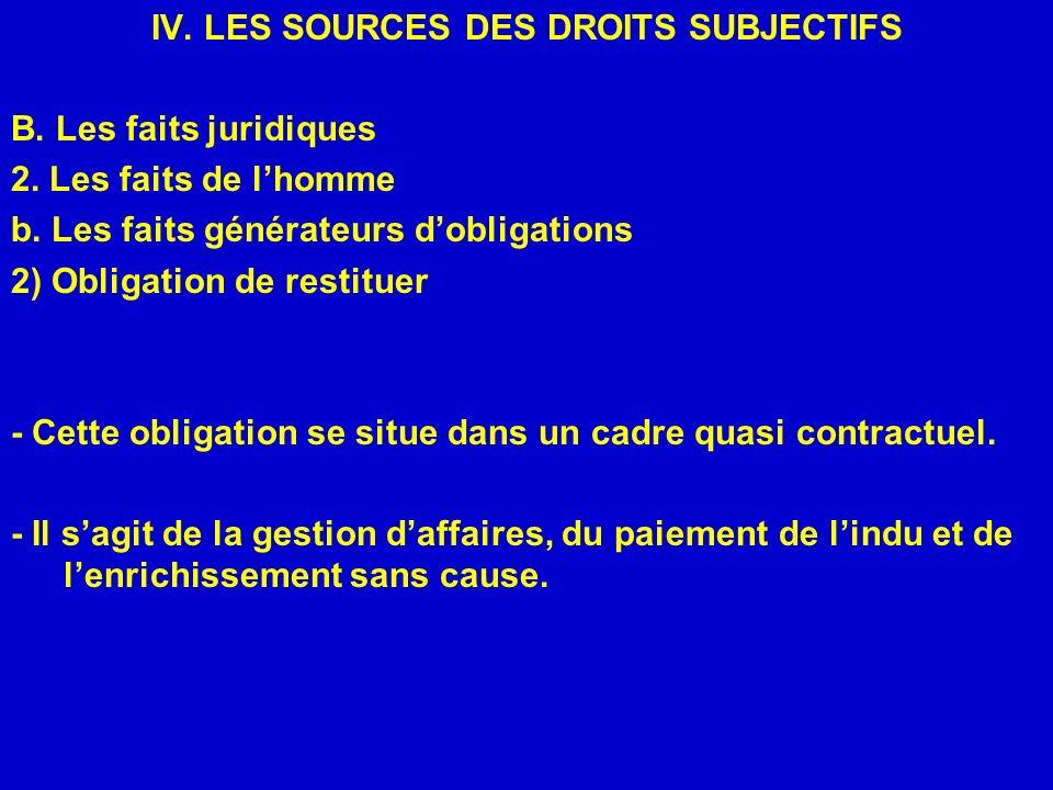 IV. LES SOURCES DES DROITS SUBJECTIFS B. Les faits juridiques 2. Les faits de lhomme b. Les faits générateurs dobligations 2) Obligation de restituer