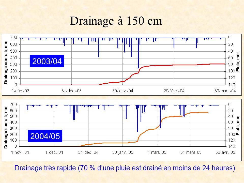 Drainage à 150 cm 2003/04 2004/05 Drainage très rapide (70 % dune pluie est drainé en moins de 24 heures)