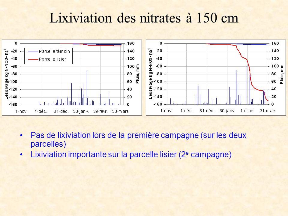 Lixiviation des nitrates à 150 cm Pas de lixiviation lors de la première campagne (sur les deux parcelles) Lixiviation importante sur la parcelle lisi