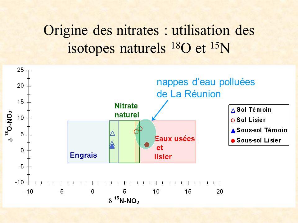 Origine des nitrates : utilisation des isotopes naturels 18 O et 15 N Février 2005 Engrais Nitrate naturel Eaux usées et lisier nappes deau polluées d