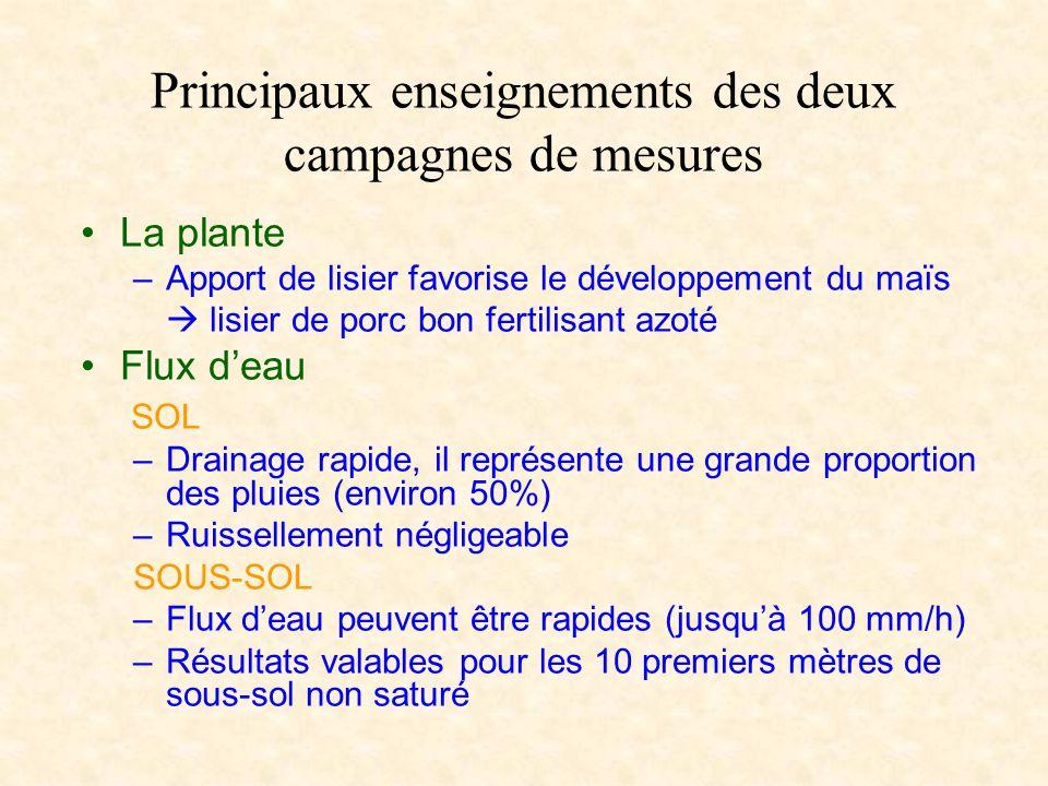 Principaux enseignements des deux campagnes de mesures La plante –Apport de lisier favorise le développement du maïs lisier de porc bon fertilisant az