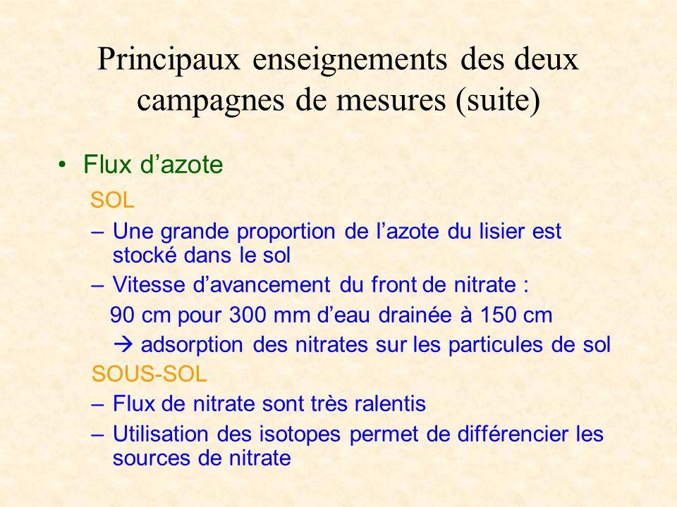 Principaux enseignements des deux campagnes de mesures (suite) Flux dazote SOL –Une grande proportion de lazote du lisier est stocké dans le sol –Vite