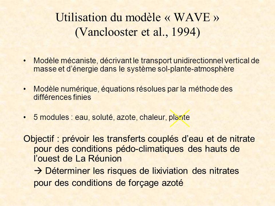 Utilisation du modèle « WAVE » (Vanclooster et al., 1994) Modèle mécaniste, décrivant le transport unidirectionnel vertical de masse et dénergie dans