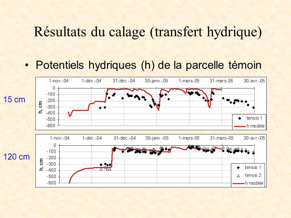 Résultats du calage (transfert hydrique) Potentiels hydriques (h) de la parcelle témoin 15 cm 120 cm