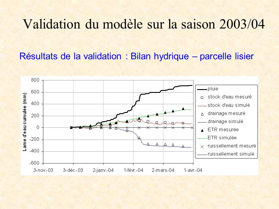Validation du modèle sur la saison 2003/04 Résultats de la validation : Bilan hydrique – parcelle lisier