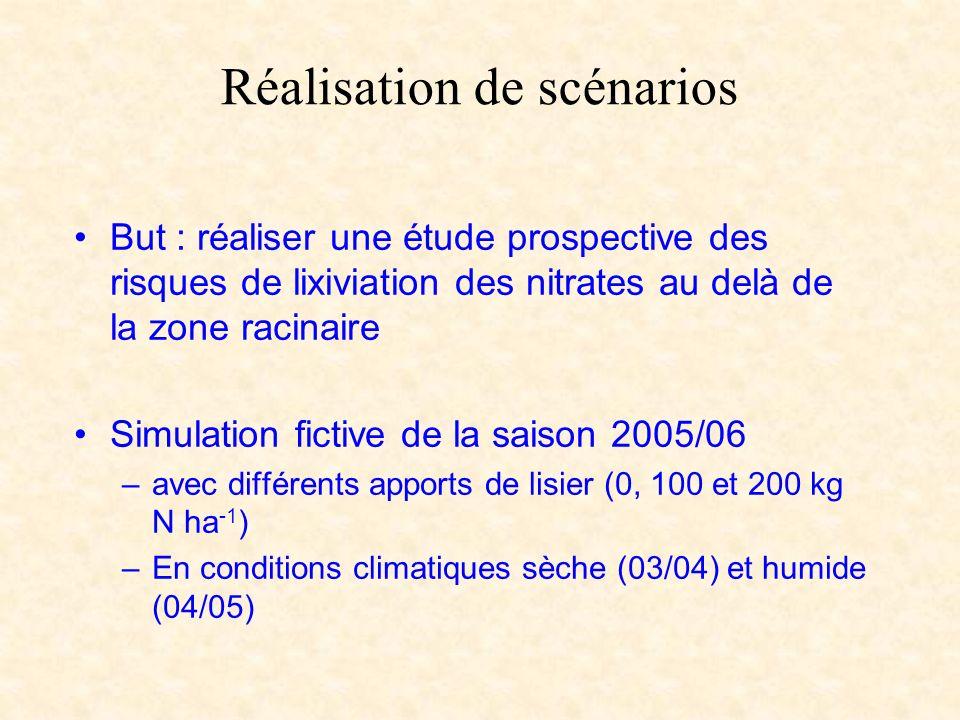 Réalisation de scénarios But : réaliser une étude prospective des risques de lixiviation des nitrates au delà de la zone racinaire Simulation fictive