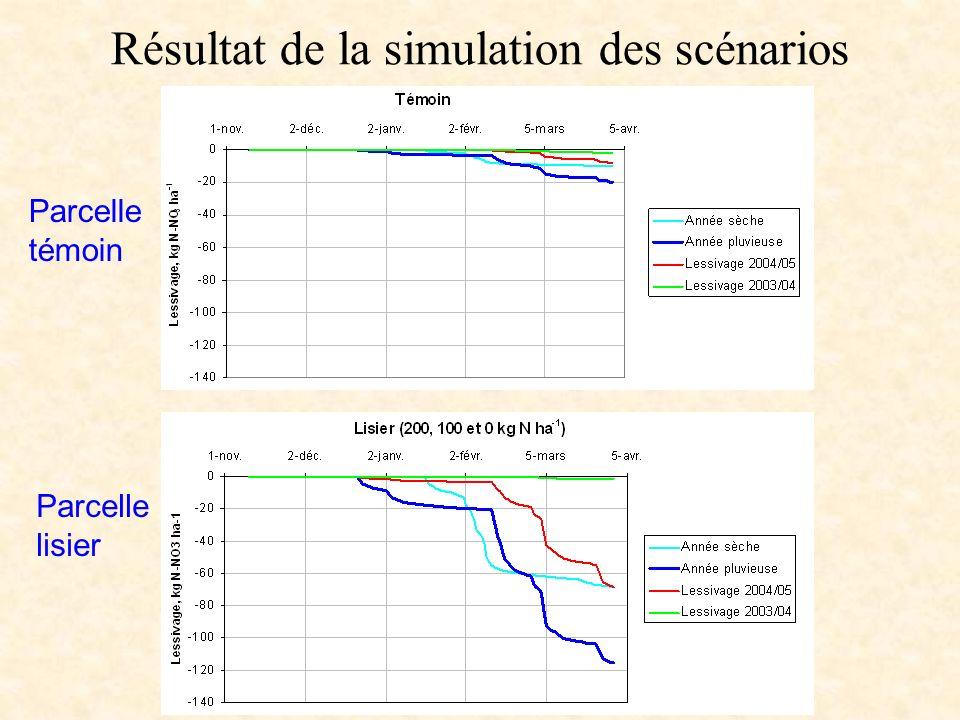 Résultat de la simulation des scénarios Parcelle témoin Parcelle lisier