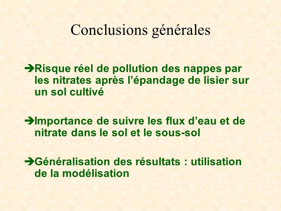 Conclusions générales Risque réel de pollution des nappes par les nitrates après lépandage de lisier sur un sol cultivé Importance de suivre les flux