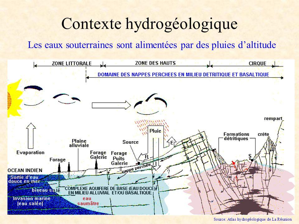 Contexte hydrogéologique Les eaux souterraines sont alimentées par des pluies daltitude Source: Atlas hydrog é ologique de La R é union