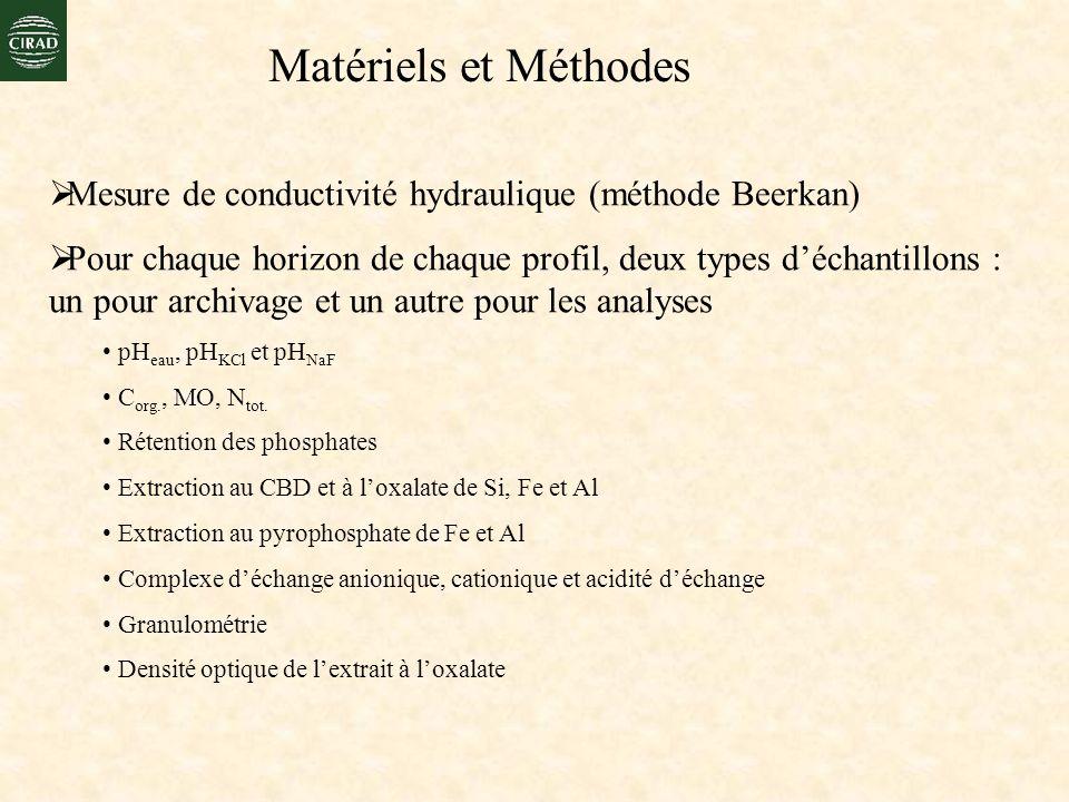 Matériels et Méthodes Mesure de conductivité hydraulique (méthode Beerkan) Pour chaque horizon de chaque profil, deux types déchantillons : un pour ar