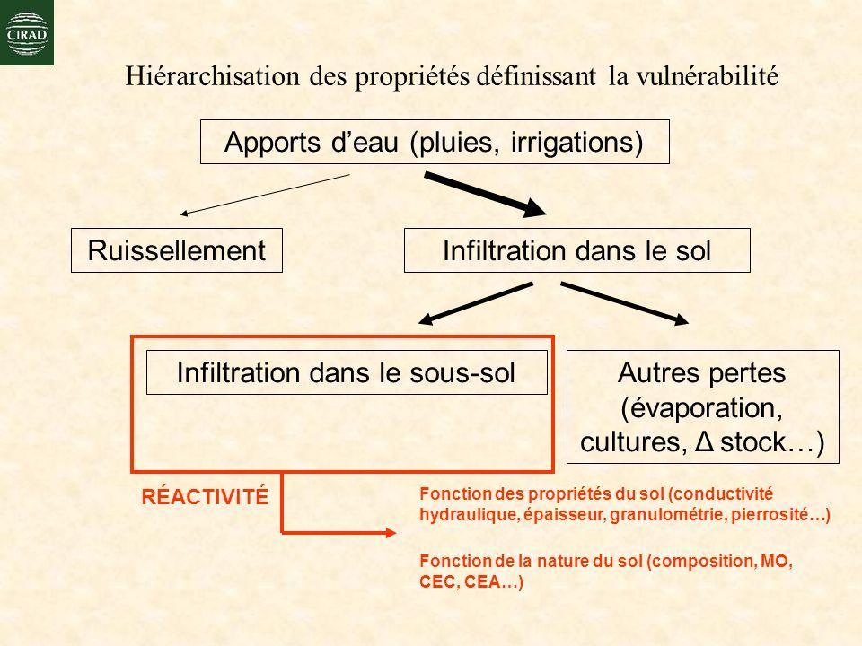 Hiérarchisation des propriétés définissant la vulnérabilité RuissellementInfiltration dans le sol Apports deau (pluies, irrigations) Infiltration dans
