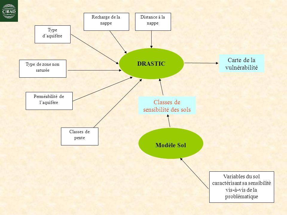 DRASTIC Carte de la vulnérabilité Distance à la nappe Recharge de la nappe Type daquifère Type de zone non saturée Perméabilité de laquifère Classes d