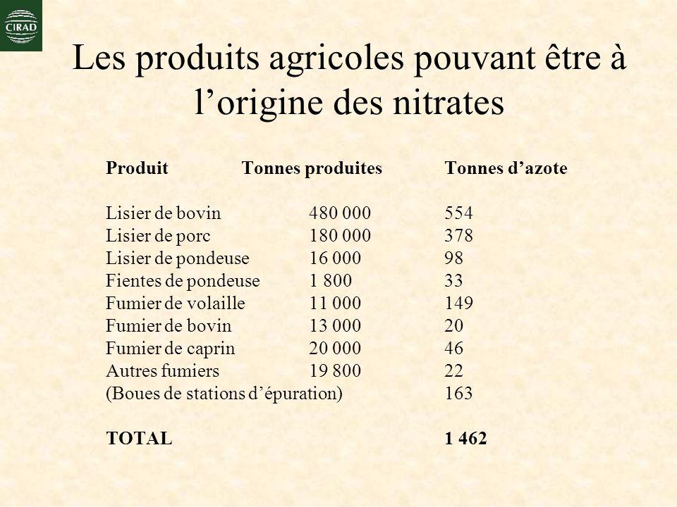 Les produits agricoles pouvant être à lorigine des nitrates ProduitTonnes produitesTonnes dazote Lisier de bovin 480 000 554 Lisier de porc 180 000 37