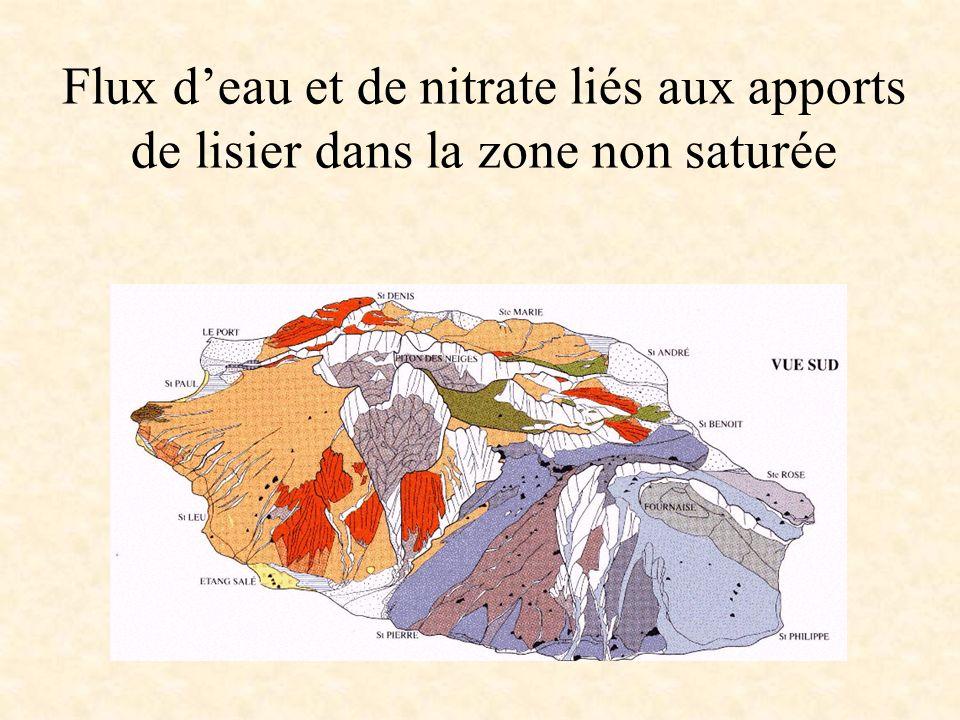 Principaux enseignements des deux campagnes de mesures (suite) Flux dazote SOL –Une grande proportion de lazote du lisier est stocké dans le sol –Vitesse davancement du front de nitrate : 90 cm pour 300 mm deau drainée à 150 cm adsorption des nitrates sur les particules de sol SOUS-SOL –Flux de nitrate sont très ralentis –Utilisation des isotopes permet de différencier les sources de nitrate