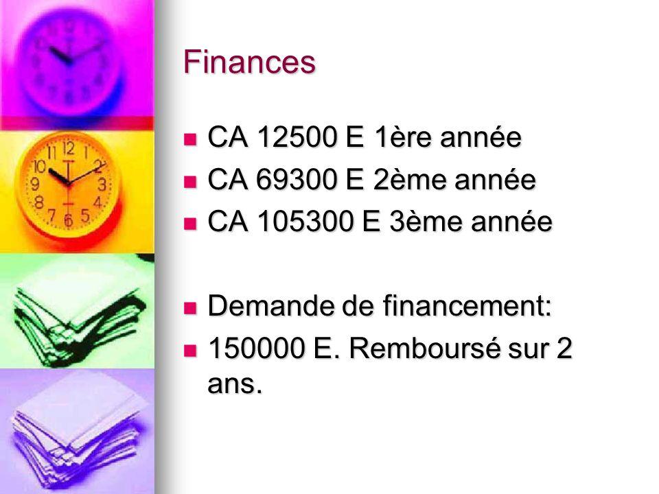 Finances CA 12500 E 1ère année CA 12500 E 1ère année CA 69300 E 2ème année CA 69300 E 2ème année CA 105300 E 3ème année CA 105300 E 3ème année Demande de financement: Demande de financement: 150000 E.