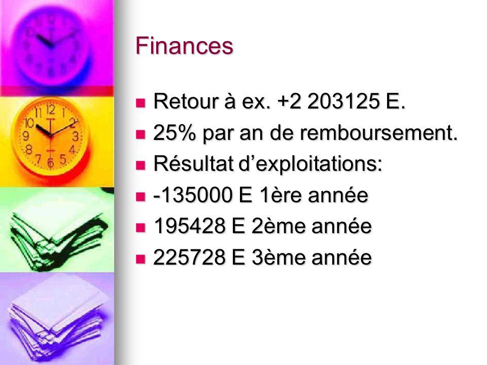 Finances Retour à ex. +2 203125 E. Retour à ex. +2 203125 E.