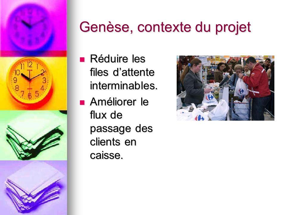 Genèse, contexte du projet Réduire les files dattente interminables.