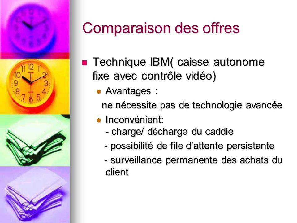 Technique IBM( caisse autonome fixe avec contrôle vidéo) Technique IBM( caisse autonome fixe avec contrôle vidéo) Avantages : Avantages : ne nécessite pas de technologie avancée ne nécessite pas de technologie avancée Inconvénient: - charge/ décharge du caddie Inconvénient: - charge/ décharge du caddie - possibilité de file dattente persistante - possibilité de file dattente persistante - surveillance permanente des achats du client - surveillance permanente des achats du client Comparaison des offres