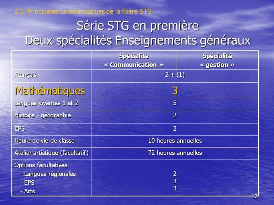 12 2.5. Principales caractéristiques de la filière STG Spécialité « Communication » Spécialité « gestion » Français 2 + (1) Mathématiques3 Langues viv