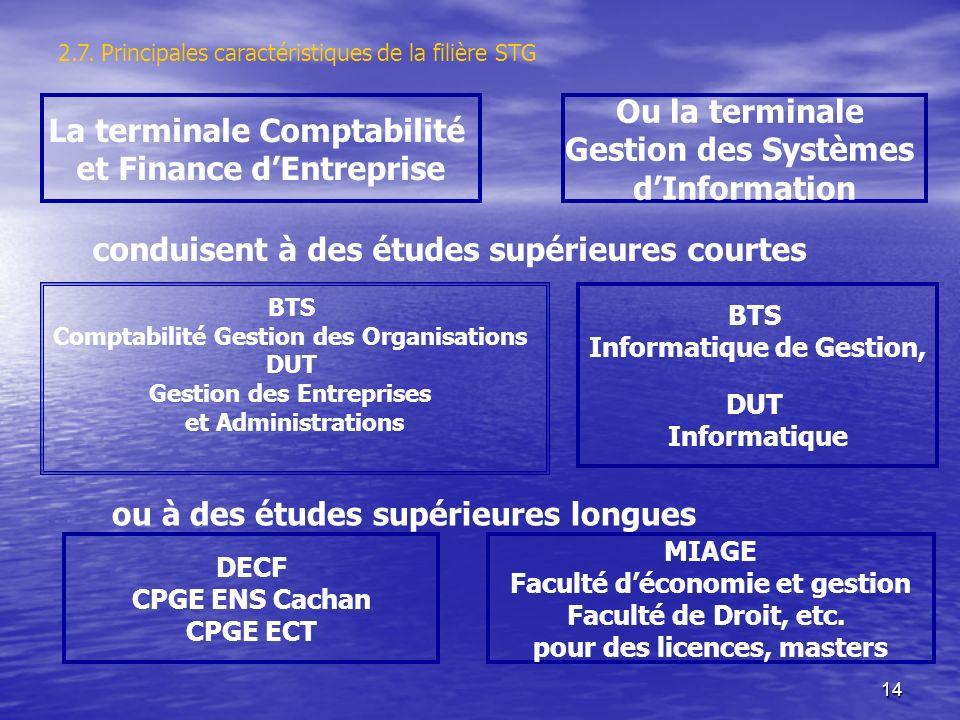 14 La terminale Comptabilité et Finance dEntreprise Ou la terminale Gestion des Systèmes dInformation conduisent à des études supérieures courtes BTS