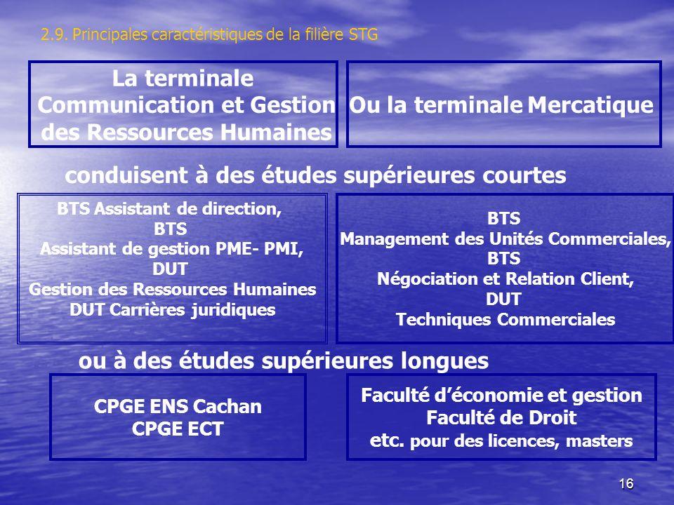 16 La terminale Communication et Gestion des Ressources Humaines Ou la terminale Mercatique conduisent à des études supérieures courtes BTS Assistant